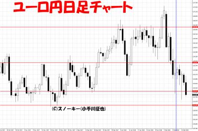 20180217ユーロ円日足チャートさきよみLIONチャート検証