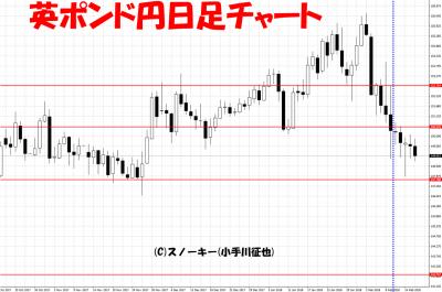 20180217英ポンド円日足チャートさきよみLIONチャート検証
