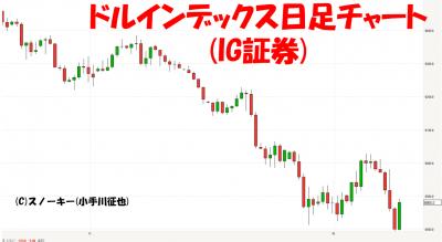 20180217ドルインデックス日足チャート