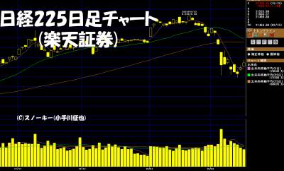 20180217日経225日足チャート