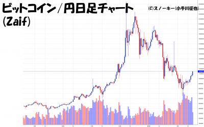 2018021ビットコイン円日足チャート