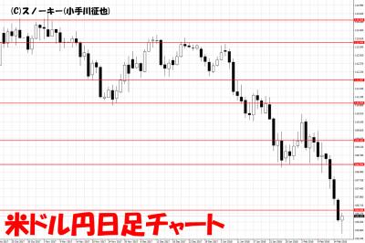 20180217米ドル円日足チャート