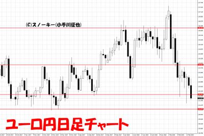 20180217ユーロ円日足チャート