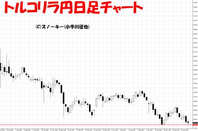 20180217トルコリラ円日足チャート