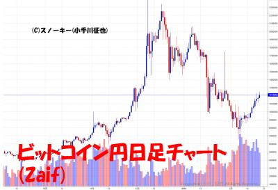 20180220ビットコイン円チャート