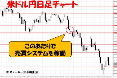 20180223ループイフダン検証米ドル円日足チャート