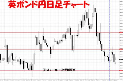 20180224さきよみLIONチャート検証英ポンド円日足