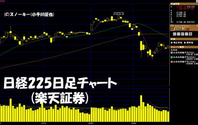 20180224日経225日足