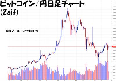 20180224ビットコイン円日足