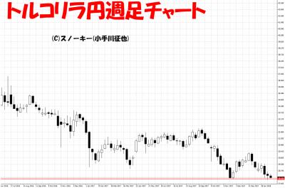 20180224トルコリラドル円週足