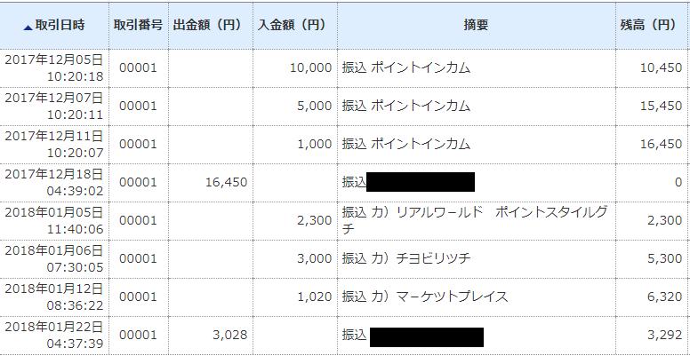 2017年12月-18年1月25ジャパンネット銀行
