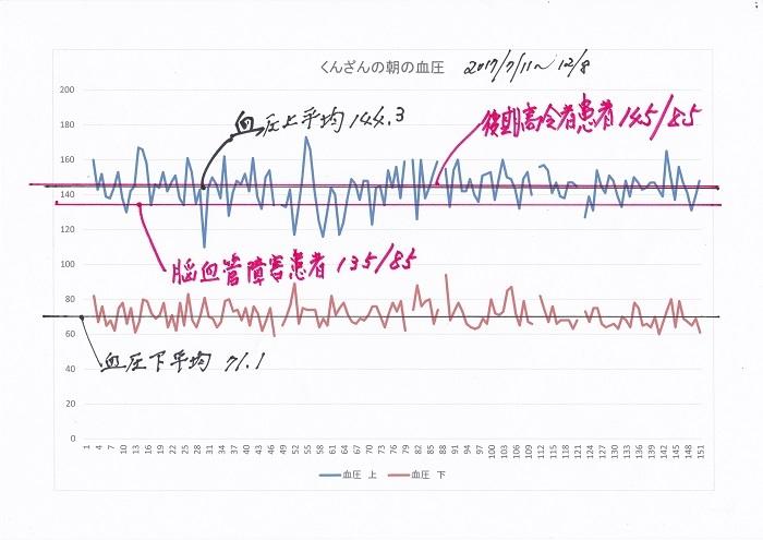 血圧のグラフ