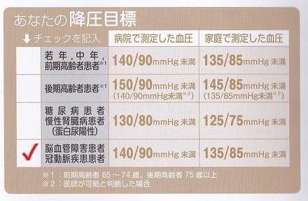 血圧記録表