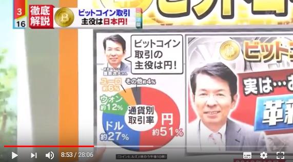 【ミヤネ屋】面白おかしく学ぶ仮想通貨10