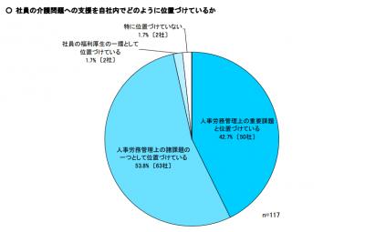 経団連介護アンケート