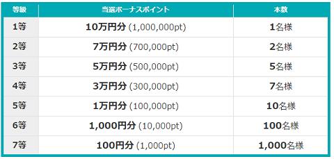 i2i 宝くじ2018-3