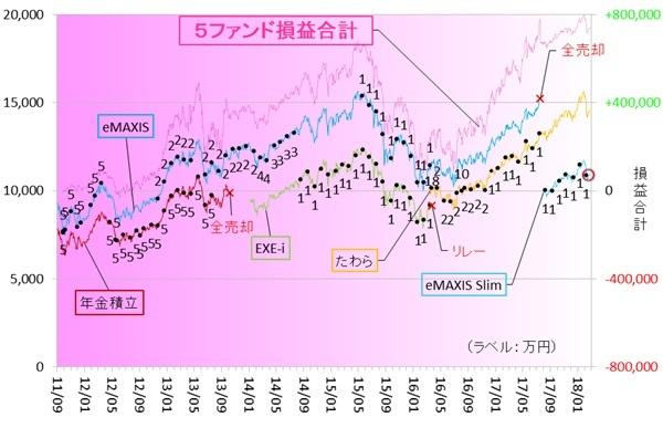 新興国株式180201