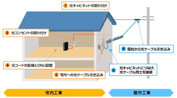 NURO光(ニューロ光)の工事が遅い問題