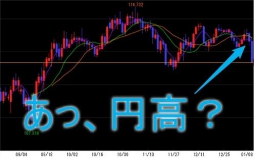 USD/JPYチャート
