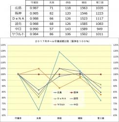 2017年チーム守備成績比較(阪神100%)a