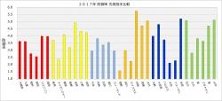2017年セ・リーグ先発投手防御率比較
