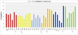 2017年セ・リーグ先発投手9回換算被安打比較