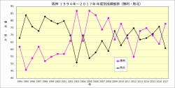 阪神1994年~2017年年度別成績推移_勝利敗北