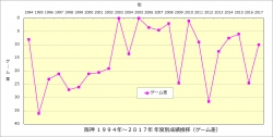 阪神1994年~2017年年度別成績推移_ゲーム差