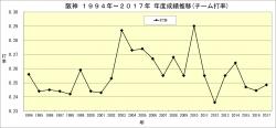 阪神1994年~2017年年度別成績推移_打率
