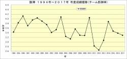 阪神1994年~2017年年度別成績推移_防御率