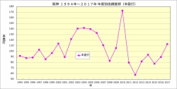 阪神1994年~2017年年度別成績推移本塁打