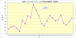 阪神1994年~2017年年度別成績推移_盗塁数