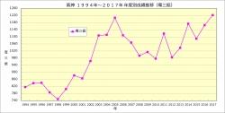 阪神1994年~2017年年度別成績推移_奪三振