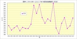 阪神1994年~2017年年度別成績推移_打点