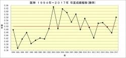 阪神1994年~2017年年度別成績推移_勝率