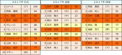 2017年セ・リーグ個人打撃成績比較5