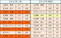 2017年セ・リーグ個人打撃成績比較7