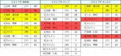 2017年セ・リーグ投手成績比較3