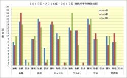 2015年・2016年・2017年対戦相手別勝敗比較