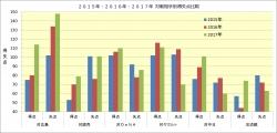 2015年~2017年対戦相手別得失点比較