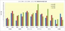 2015年~2017年対戦相手別本塁打比較