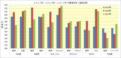 2015年~2017年対戦相手別三振数比較