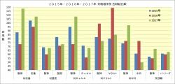 2015年~2017年対戦相手別四球数比較