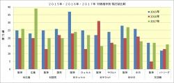 2015年~2017年対戦相手別犠打数比較