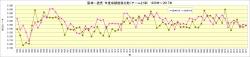 阪神-読売_1939年~2017年チーム打率推移比較