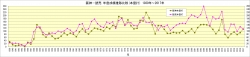 阪神-読売_1939年~2017年チーム本塁打推移比較