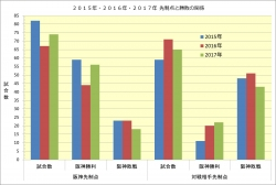 2015年~2017年先制点と勝敗の関係