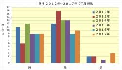 阪神2012年~2017年9月度勝敗