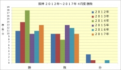 阪神2012年~2017年4月度勝敗
