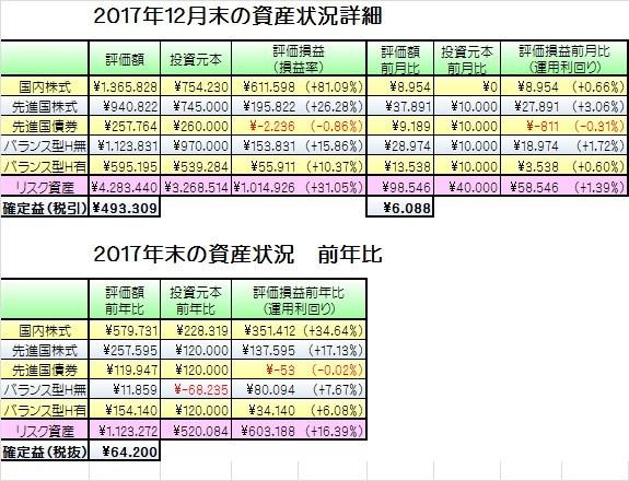 201712資産状況詳細